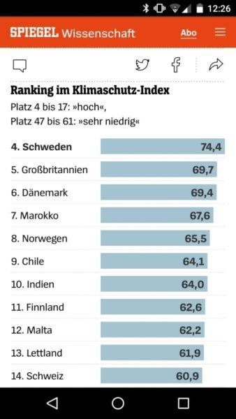 Klimaindex, oberes Ranking