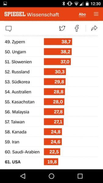 Klimaindex, unteres Ranking
